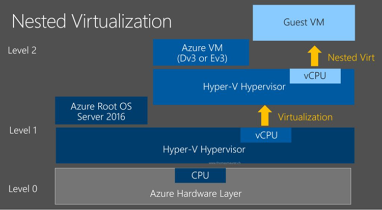 Azure nested virtualization.png