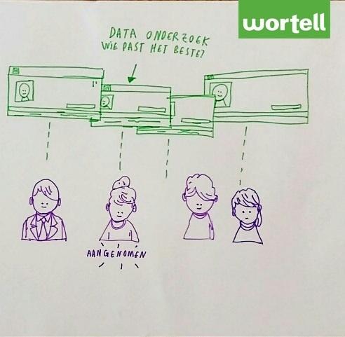 De Hololens inzetten om dataonderzoek te visualiseren en zo live beslissingen te maken.