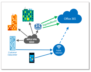 Office 365 ExpressRoute