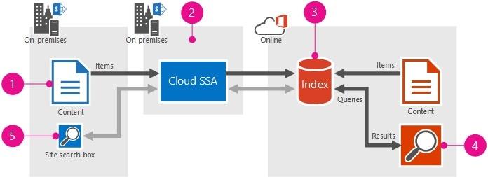 Cloud Hybrid Search