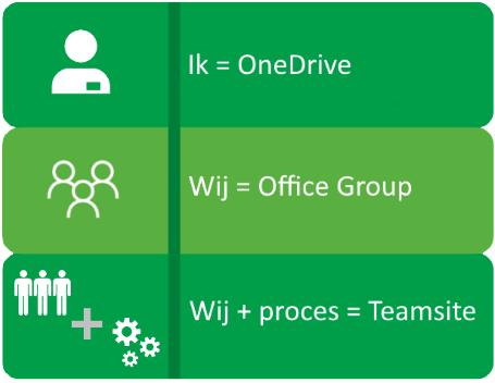 Office Groups overzicht