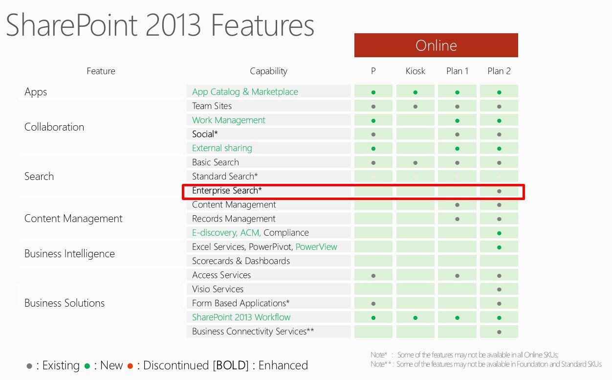 Een vergelijking van de verschillende functies van de verschillende SharePoint Online versies.