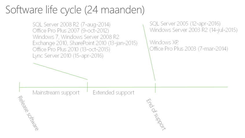 Software lifecycle 24 mnd