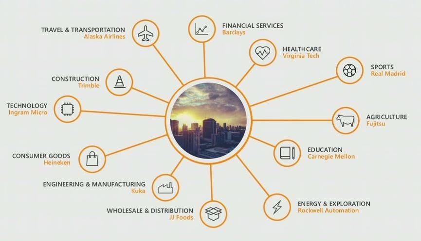Voorbeelden van organisaties met veranderde bedrijfsmodellen