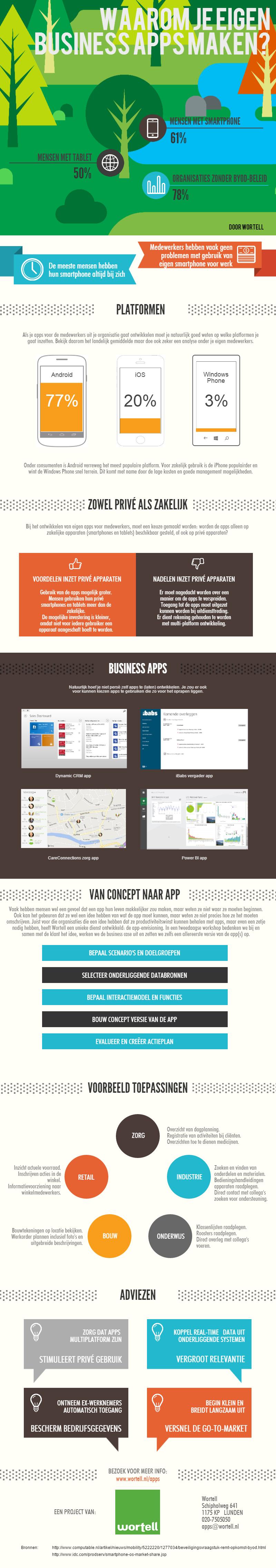 Zakelike apps voor Windows, Android en iPhone maken