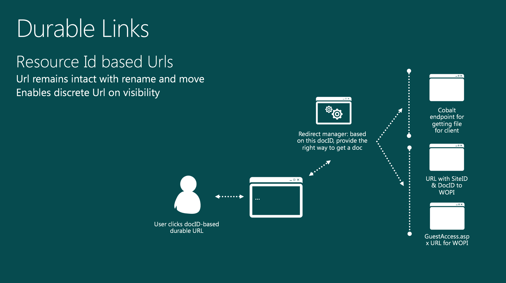 SharePoint 2016 Durable Links