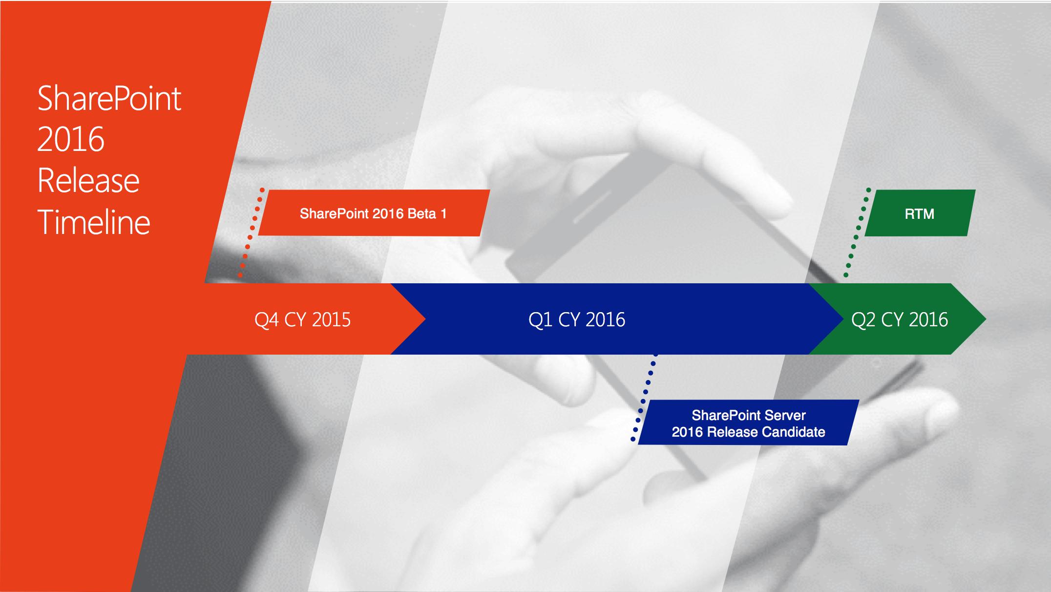 Beschikbaarheid van SharePoint 2016