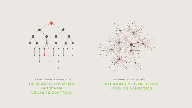 social enterprise network