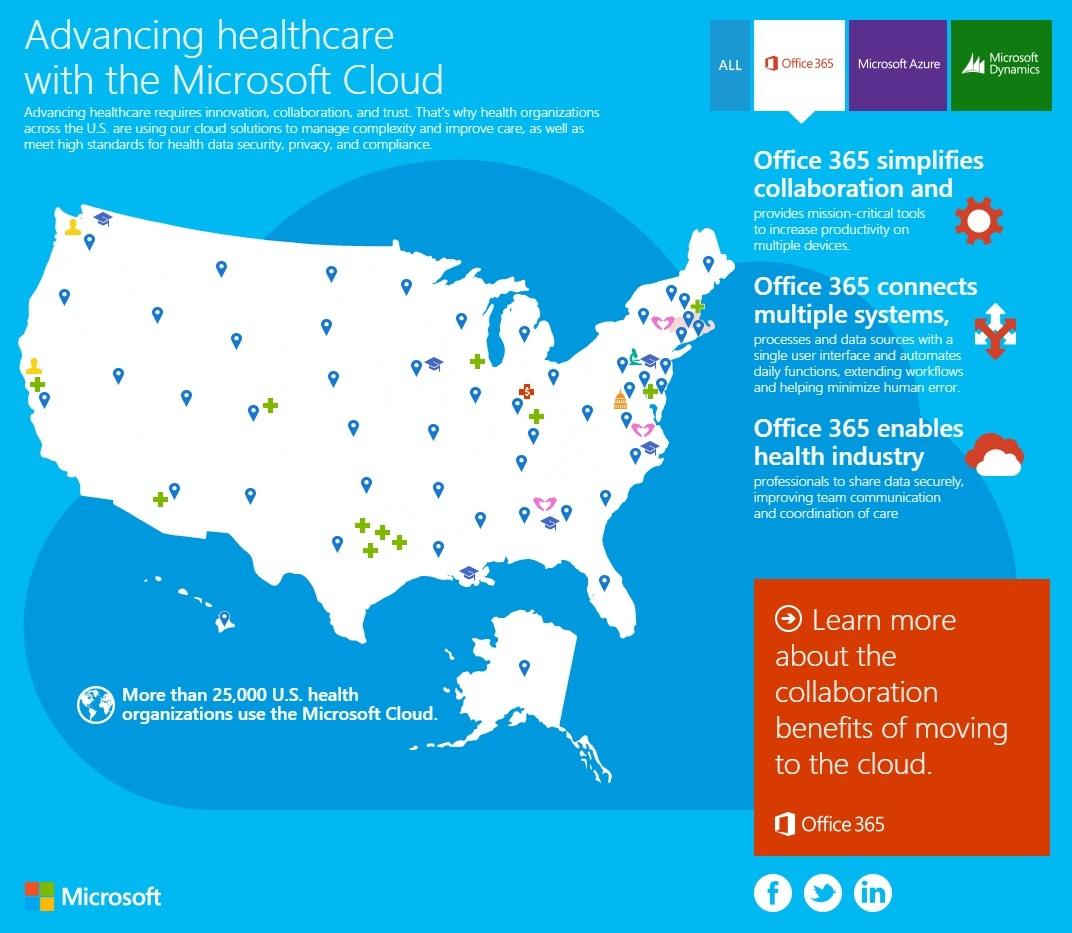 Office 365, Azure en CRM Online gebruik in de zorg