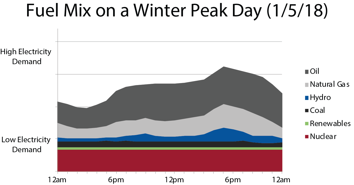 Fuel mix on a winter peak day