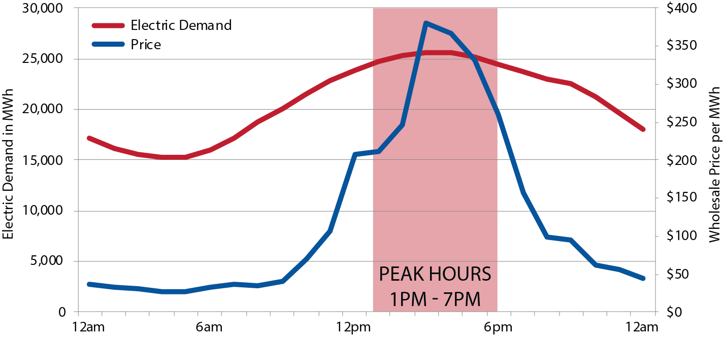 Peak Electric Hours