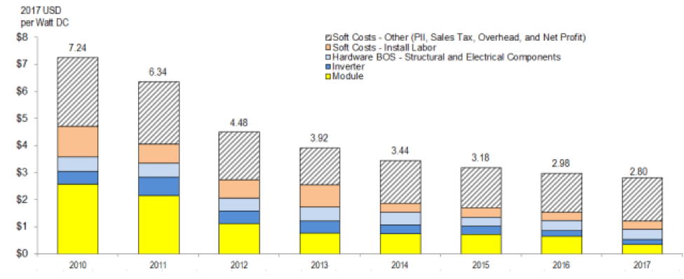 Solar instalation costs over time