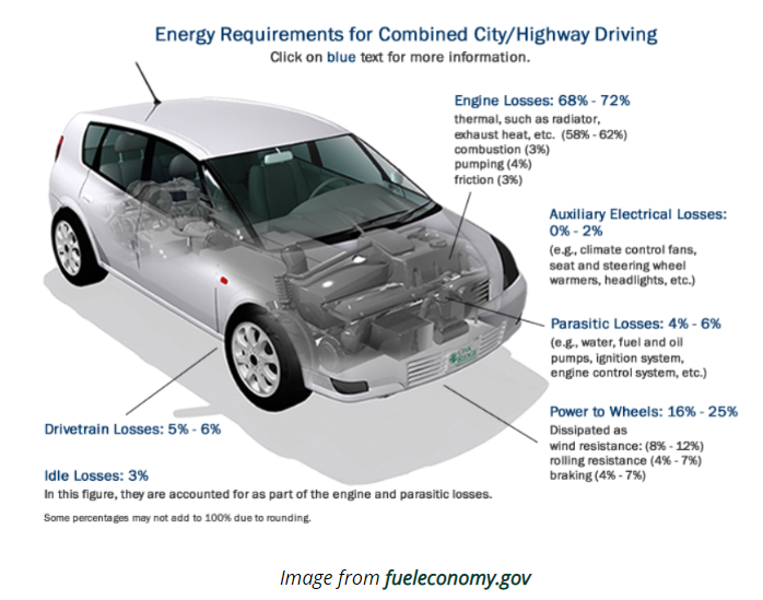 Fuel Economy Graphic