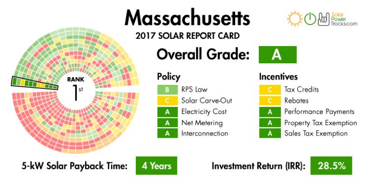 MA solar report card