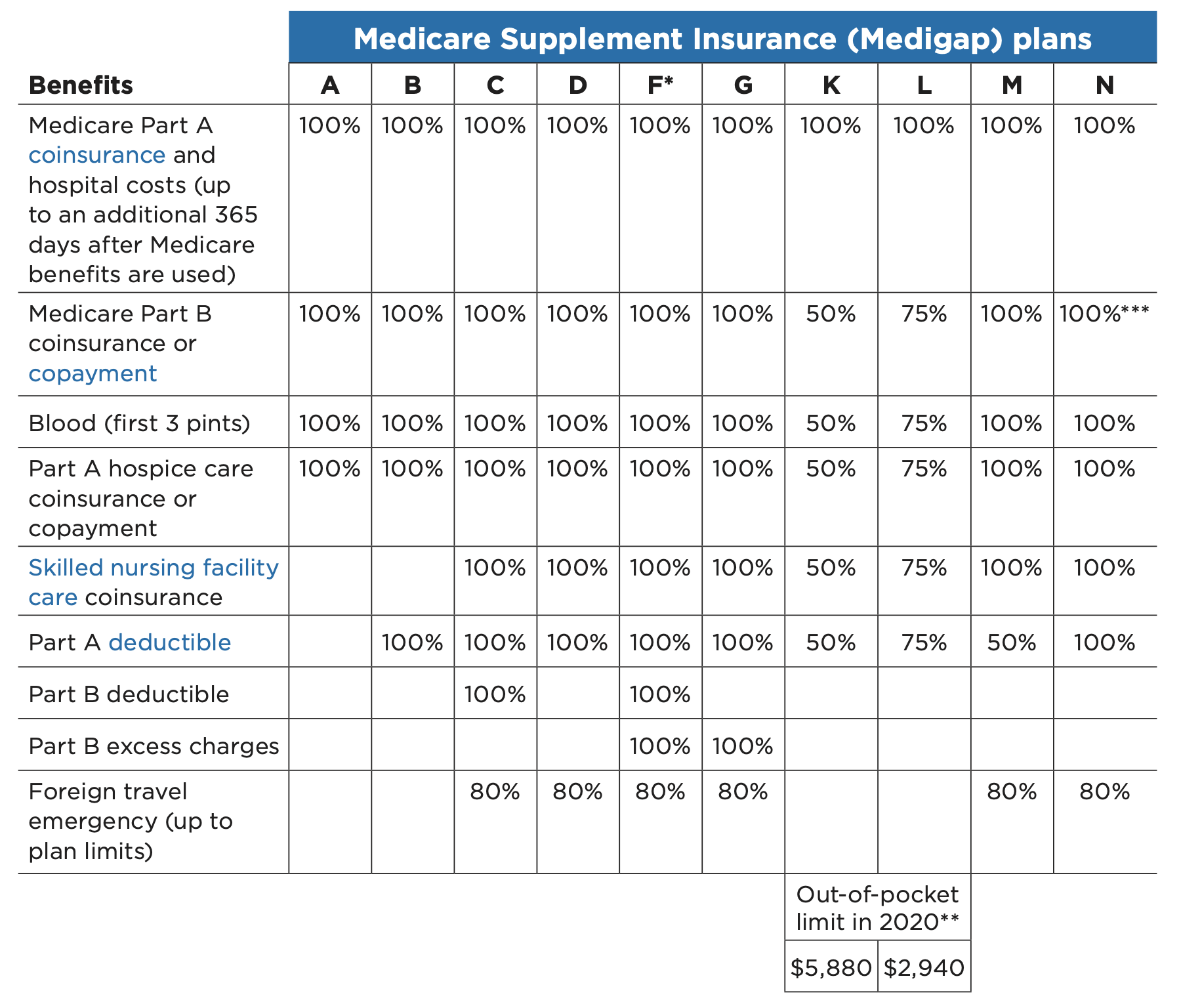 2020 Medicare Supplement Chart