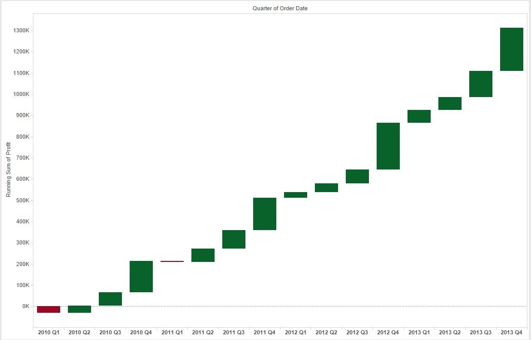 Building a waterfall chart in tableau basic part 1 final product ccuart Choice Image
