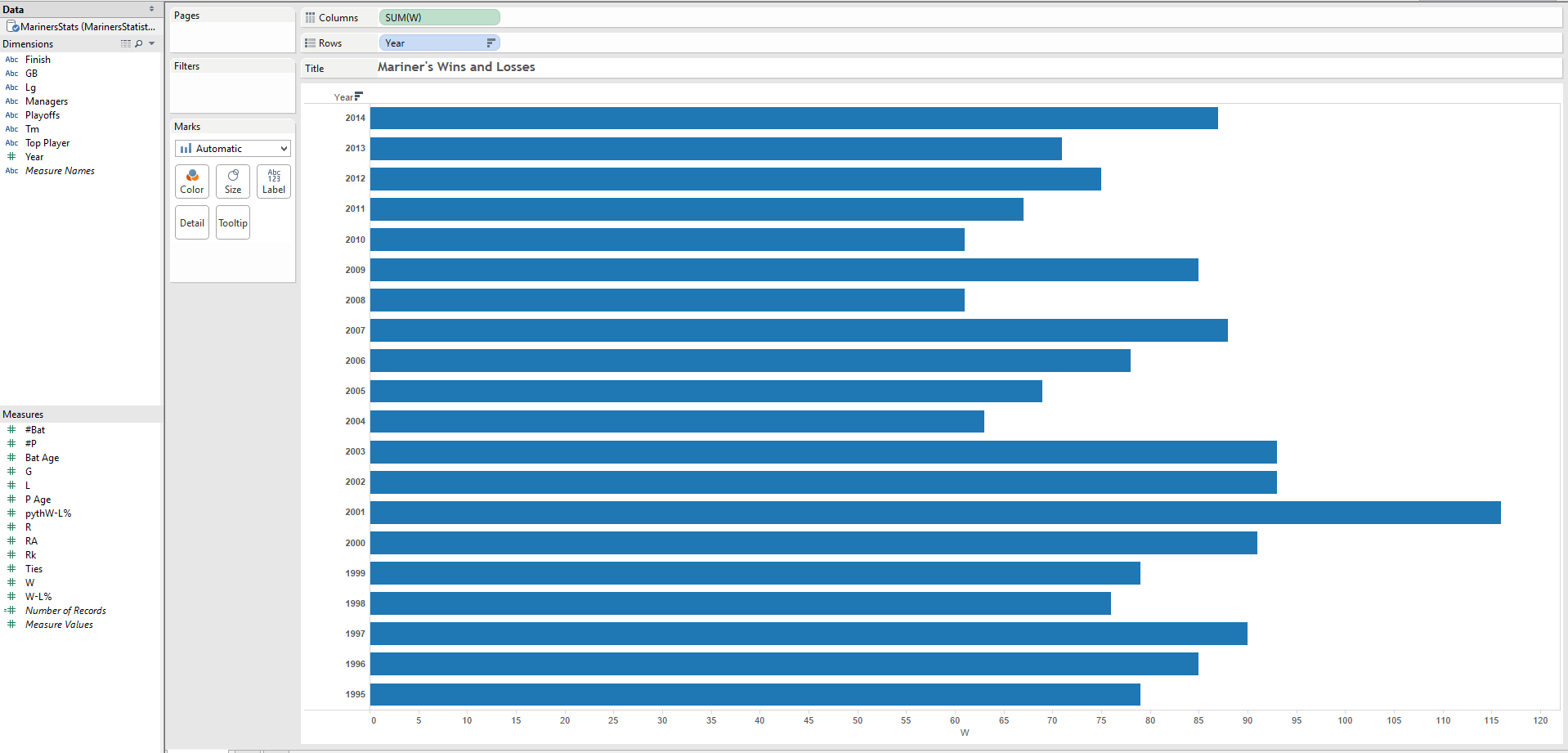 Building a bar in bar chart in tableau drag your first measure into columns nvjuhfo Choice Image