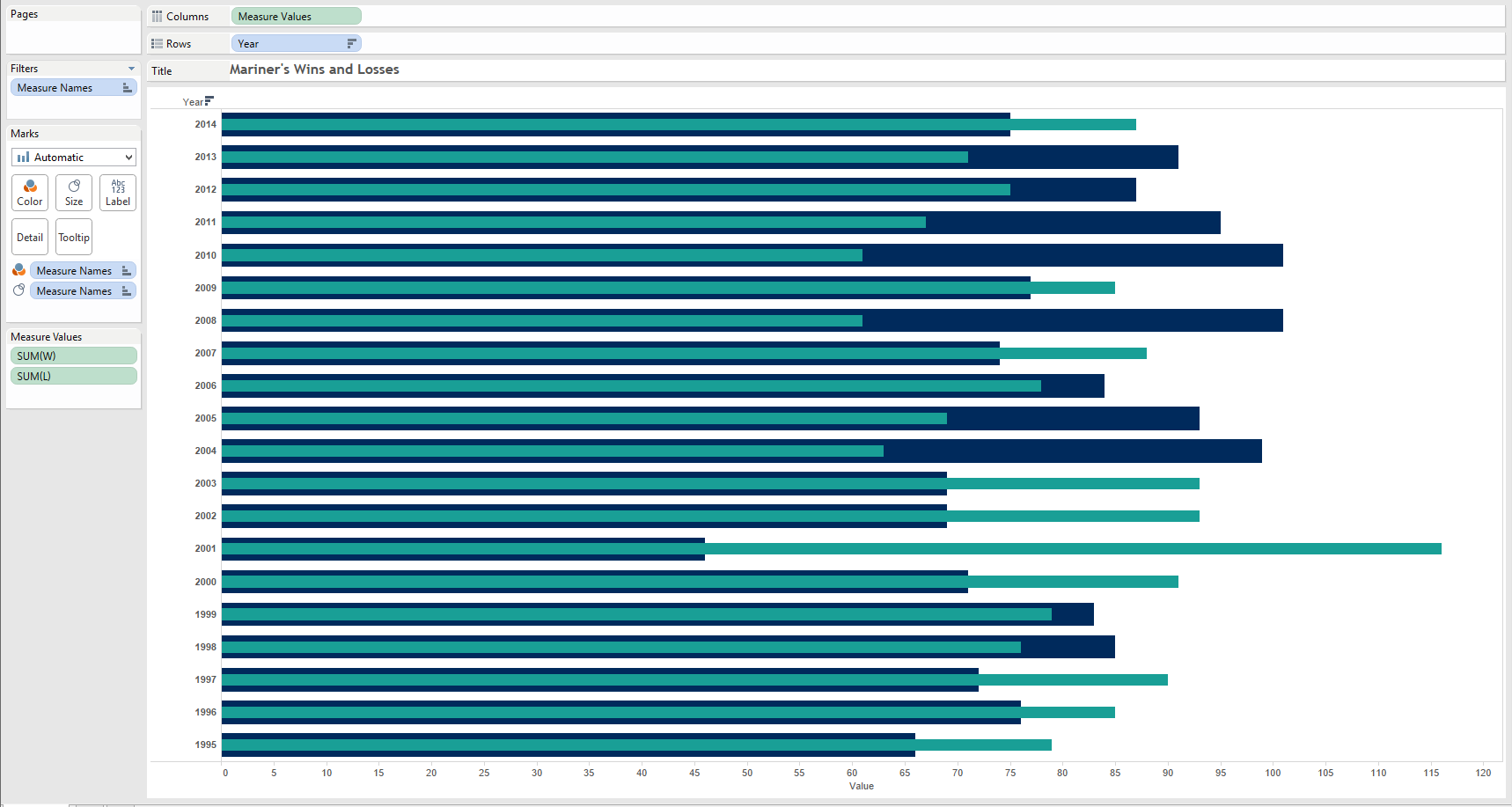 Building a Bar in Bar Chart in Tableau