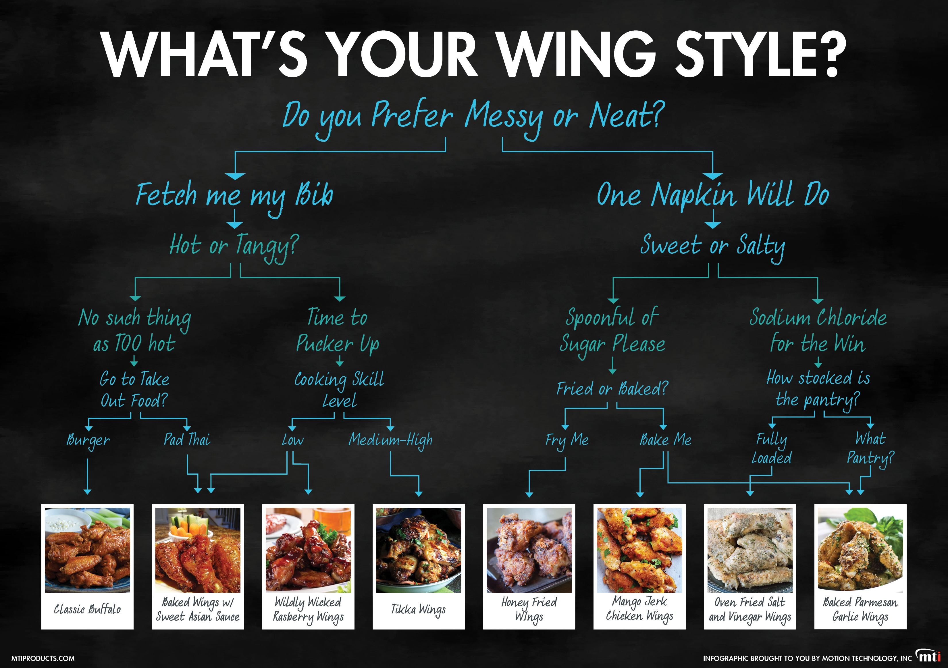 MTI Blog | What's Your Chicken Wing Style?