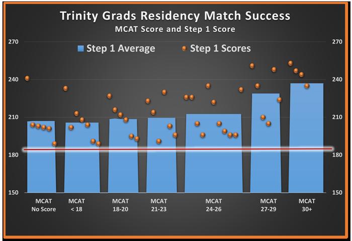 Trinity School of Medicine Celebrates Residency Match