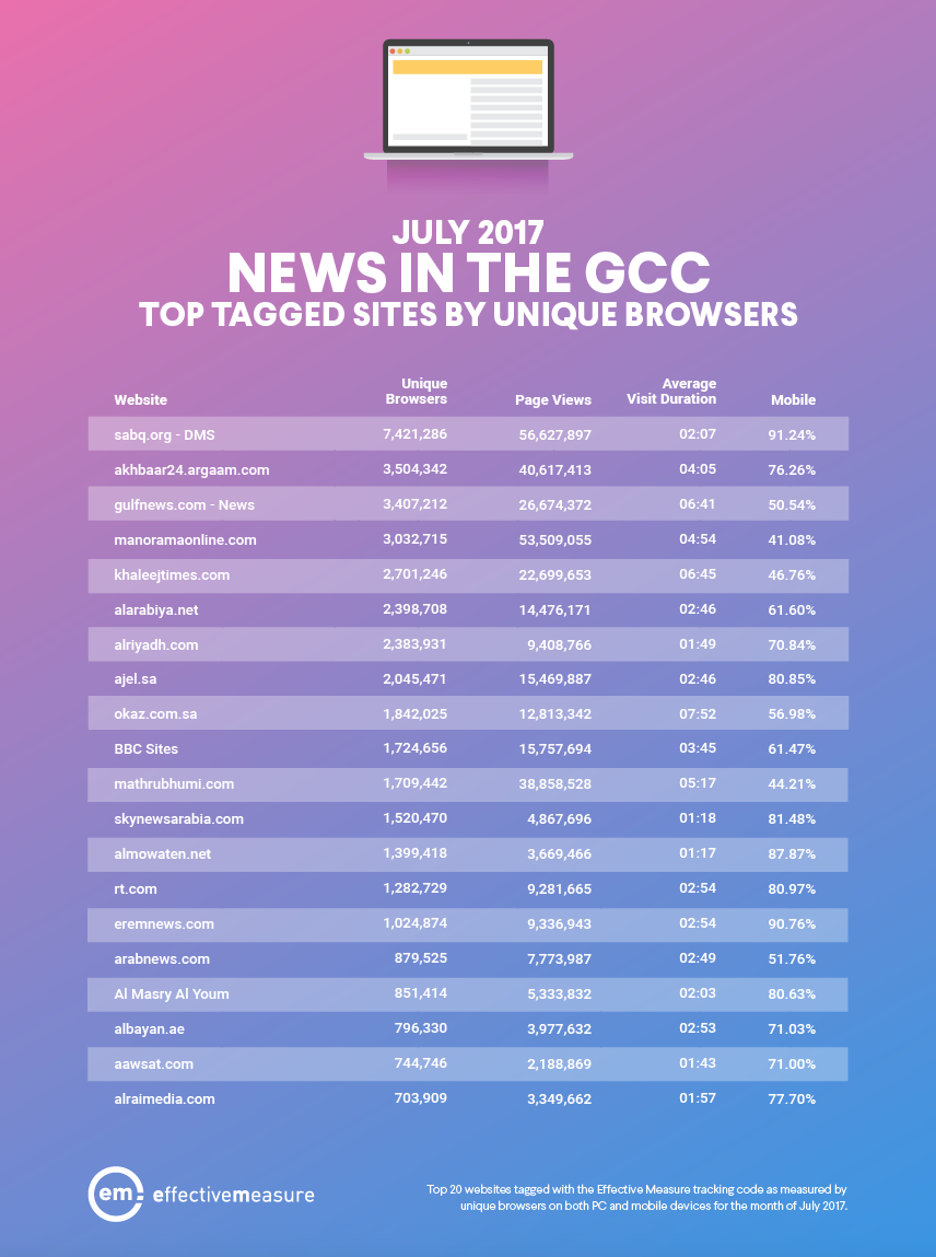 201707 top 20 news GCC.png