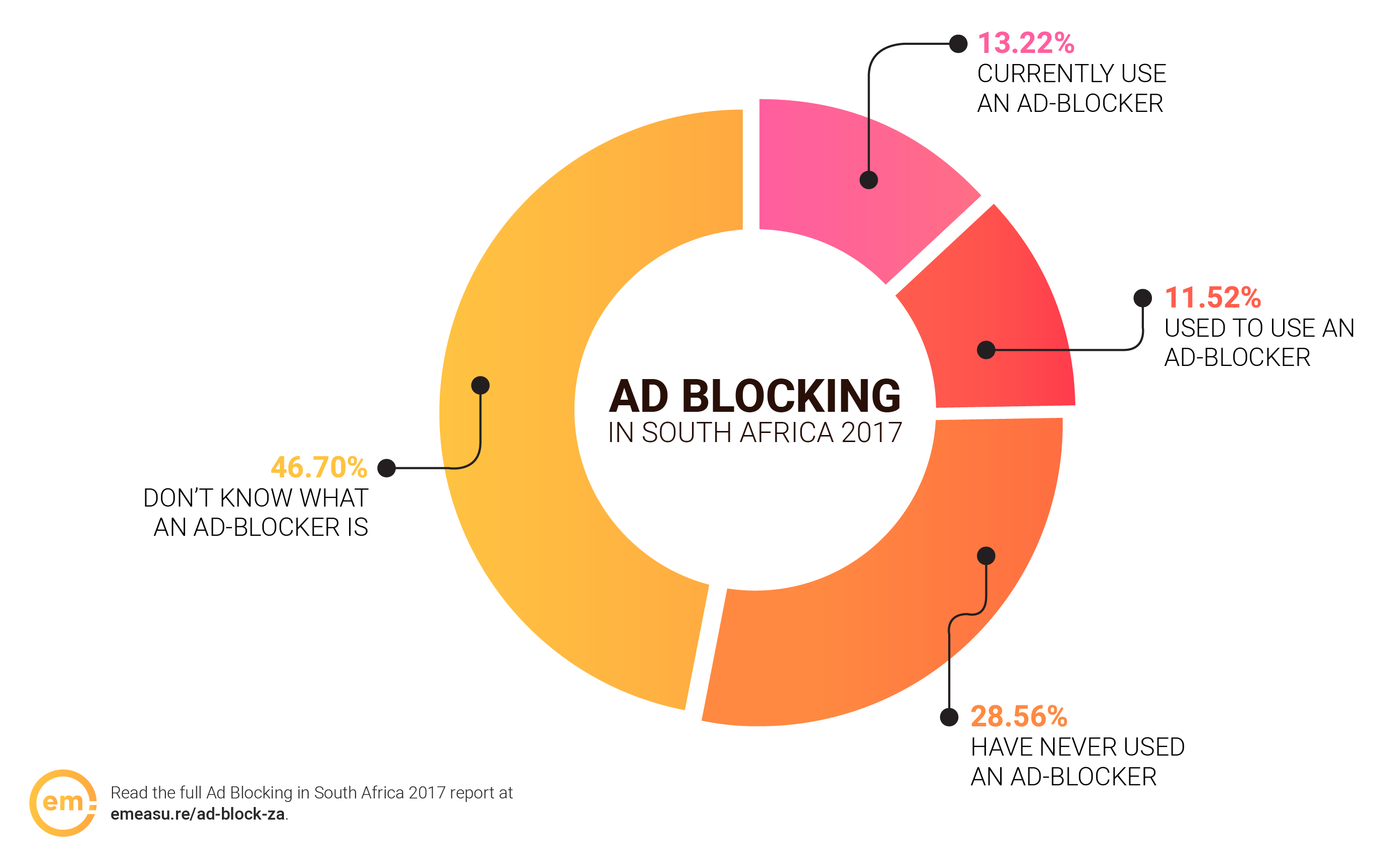 Ad Blocking in South Africa