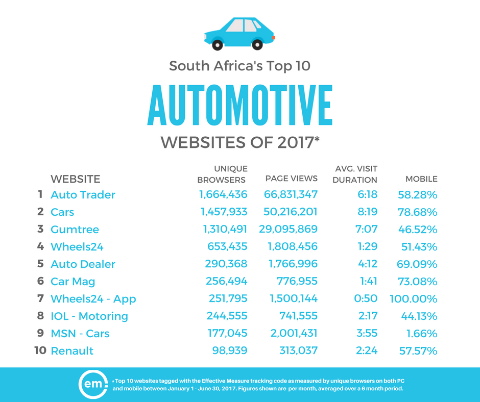 ZA-Top-10-Automotive-Sites-2017