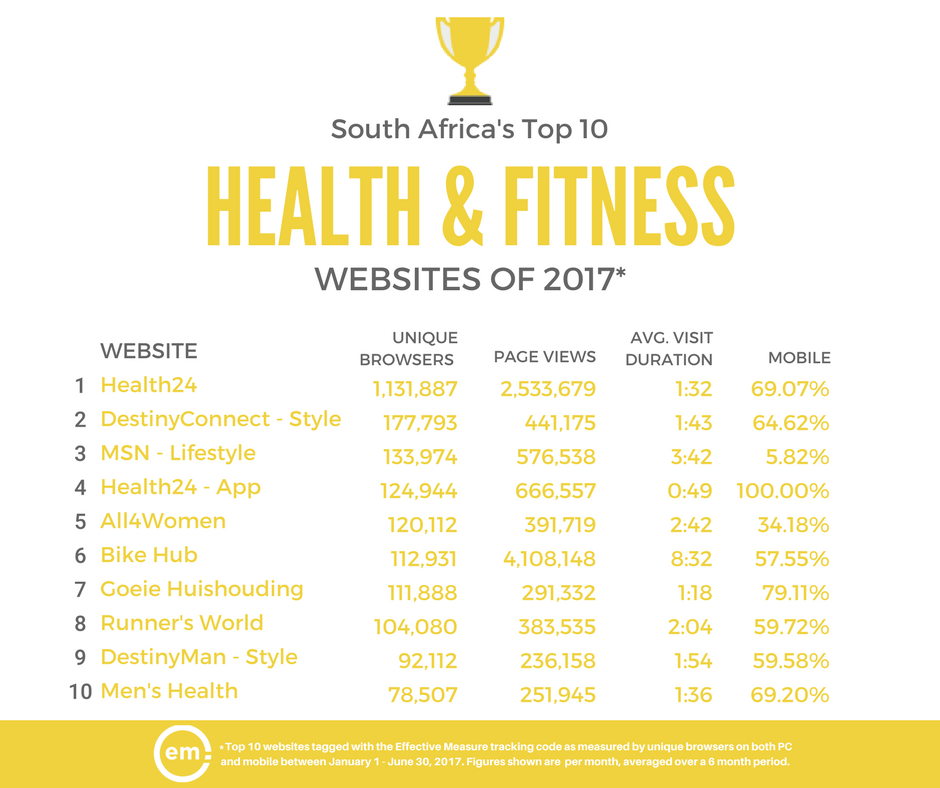 ZA Top 10 Health & Fitness sites 2017