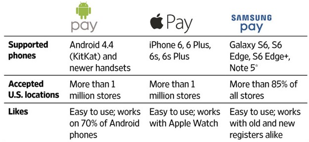 different payment methods you can do on your smart phone