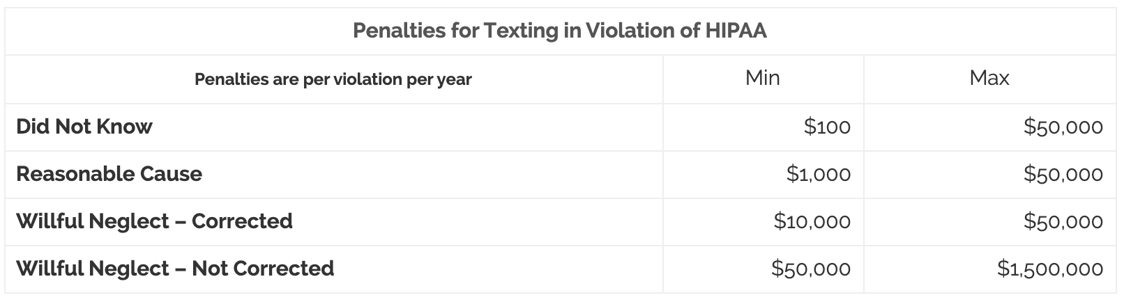 text-messages-and-hipaa-compliance