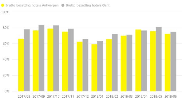 Grafiek bezettingsgraad Antwerpen enGent