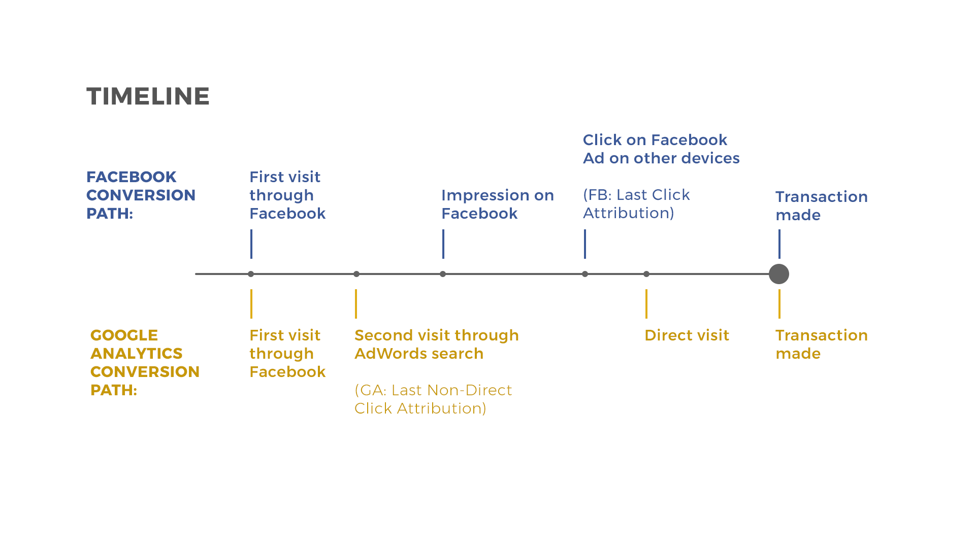 Google Analytics can Misattribute up to 21% of Facebook Clicks