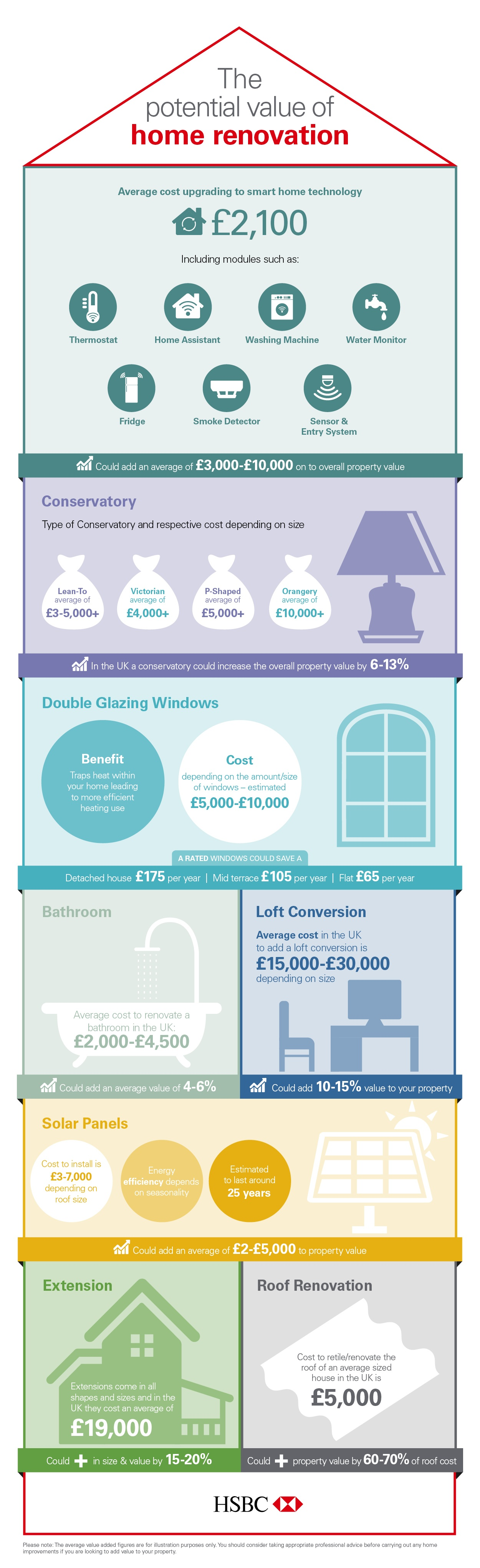 Property investment 101 which home renovations add the for How much do renovations add to house value