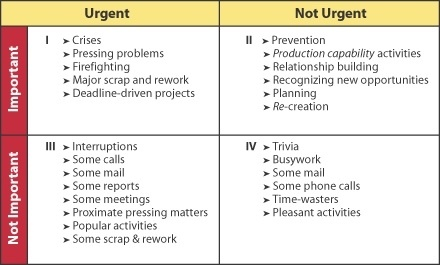 important urgent matrix steven covey