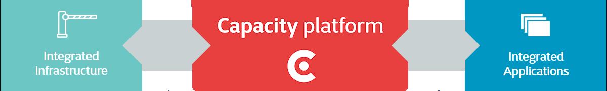 Capacity platform