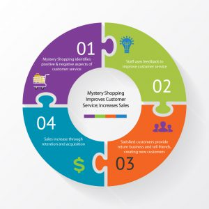 mystery shopping cycle