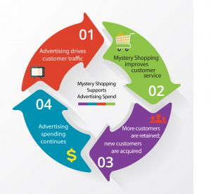 mystery shopping cycle for advertising