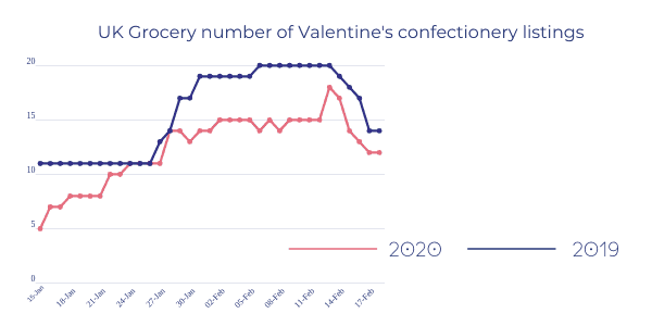 UK-Grocery-number-of-Valentines-confectionery-listings valentine's ecommerce insights