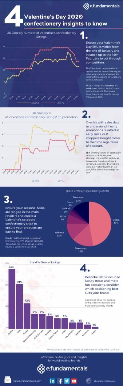 Valentines Infographic valentine's ecommerce insights