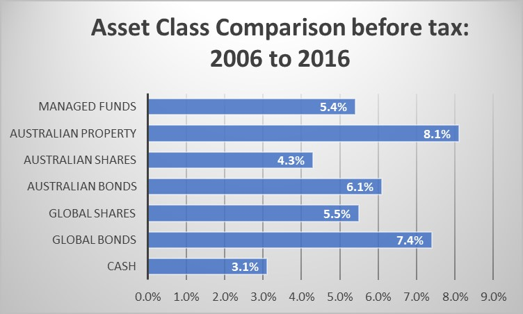 alternative investment asset class comparison 2006-2016.jpg