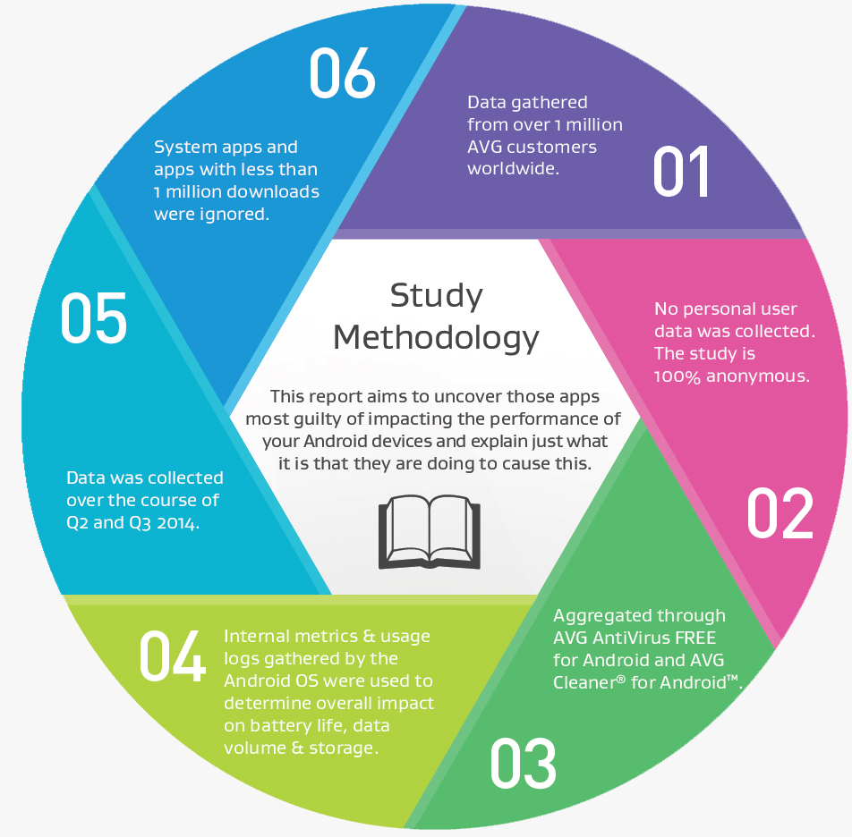 methodology app report 2014 q2-3