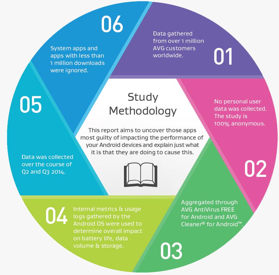 methodology app report 2014 q2-3