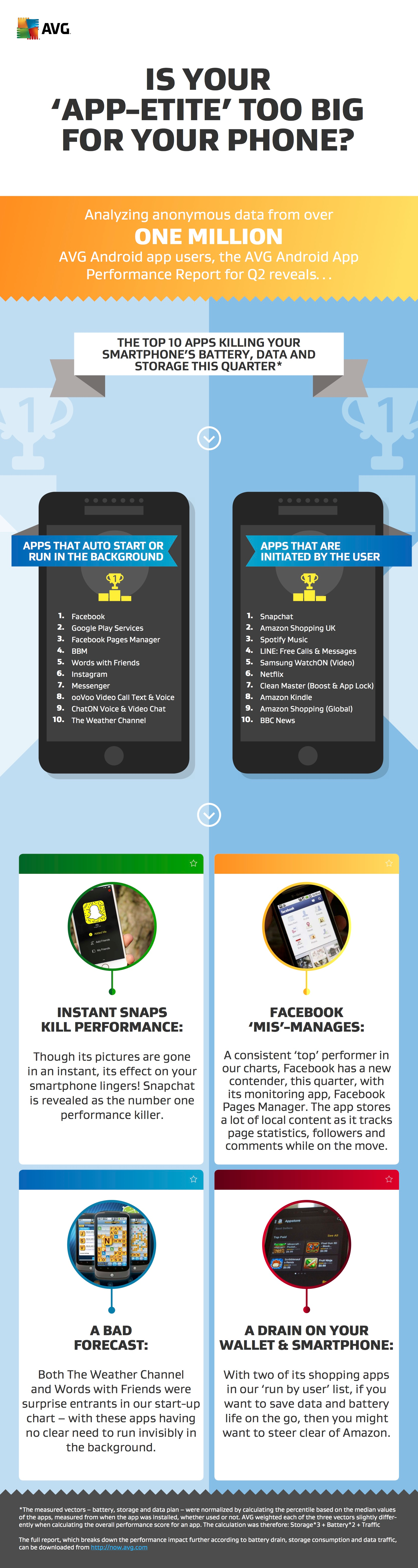 App report 2015 q2 info graphic