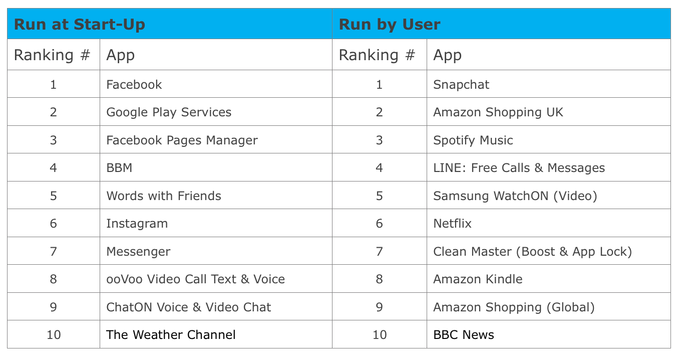App report 2015 q2 table