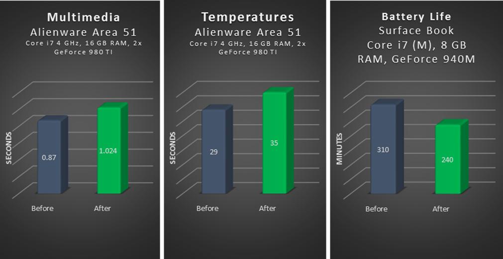 Three sets of bar graphs