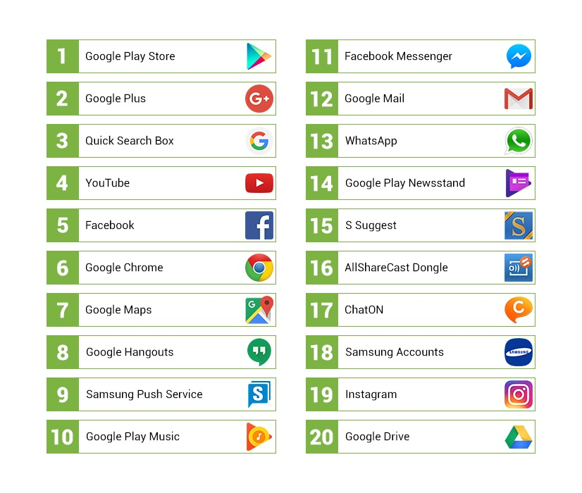 Top 20 most popular apps on android devices H1 2016