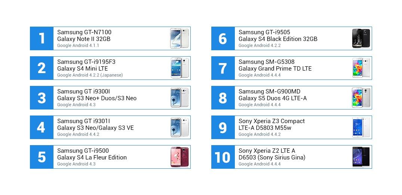 Top10 van de meest populaire Android-telefoons H12016