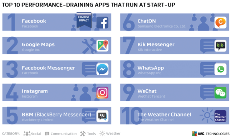 Top ten apps that lower performance - activated at startup