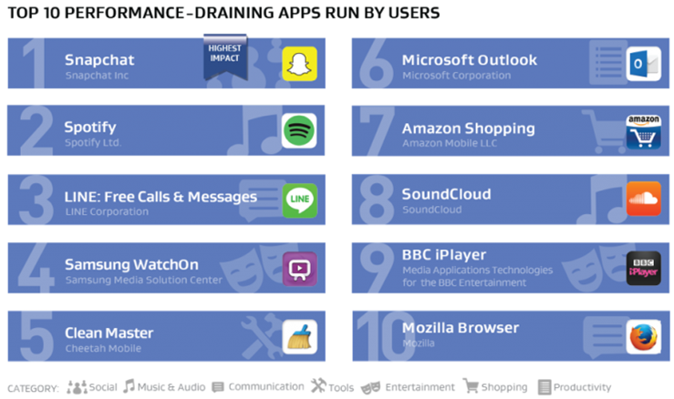Top ten list of apps that drain phones -- activated by users
