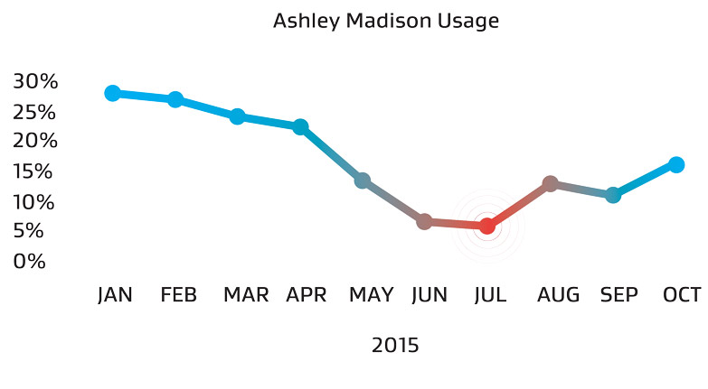 daling in het gebruik van Ashley Madison